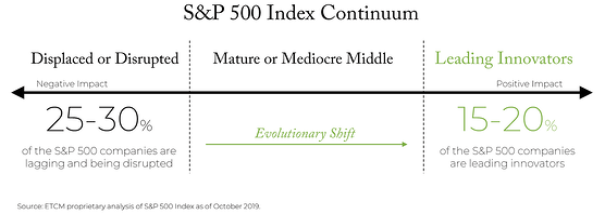 S&P-500-Index-Continuum